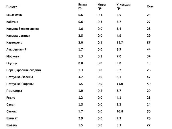 список углеводов и белков для похудения