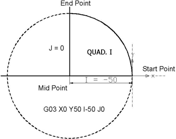 Quad I from 0⁰ to 90⁰ - Circular Interpolation Concepts